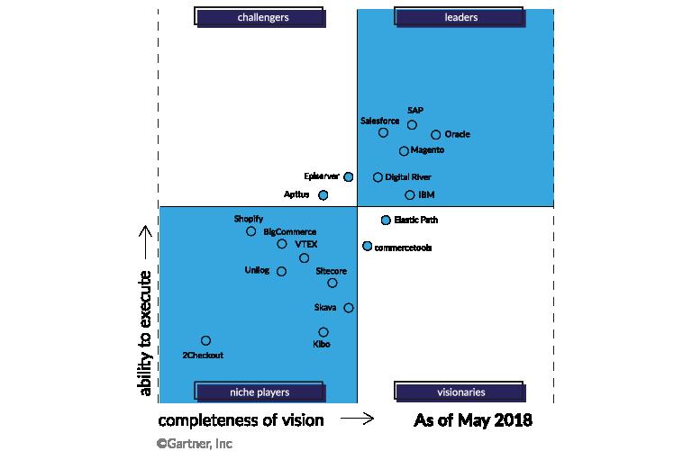 porównanie magento 2 do innych platform